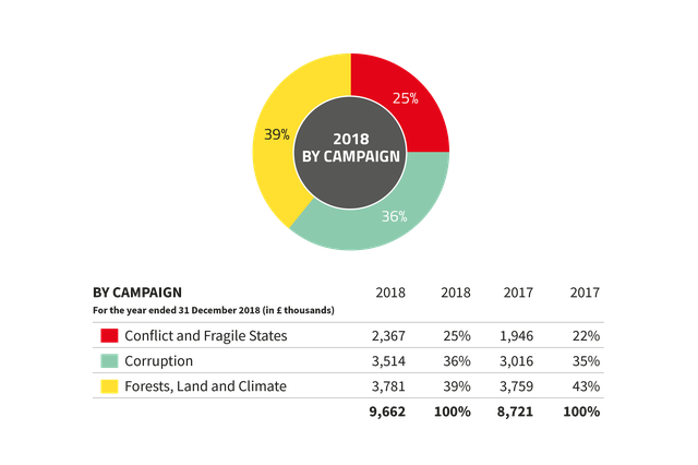 Global Witness expenditure by campaign