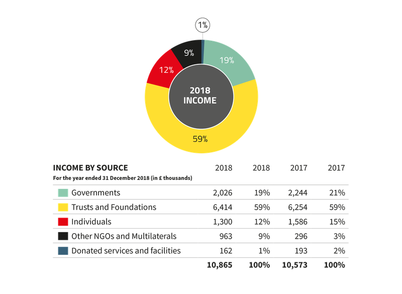 Global Witness income 2018