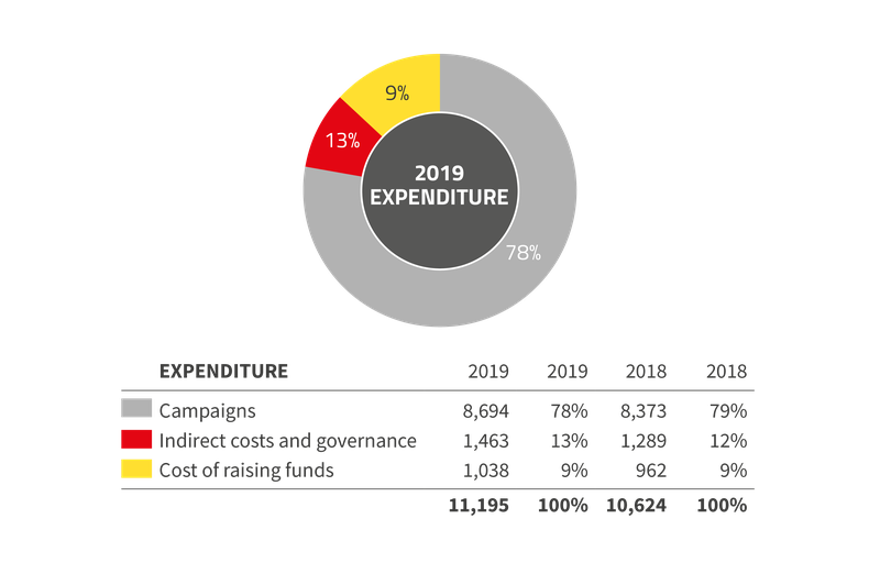 2019 expenditure PNG