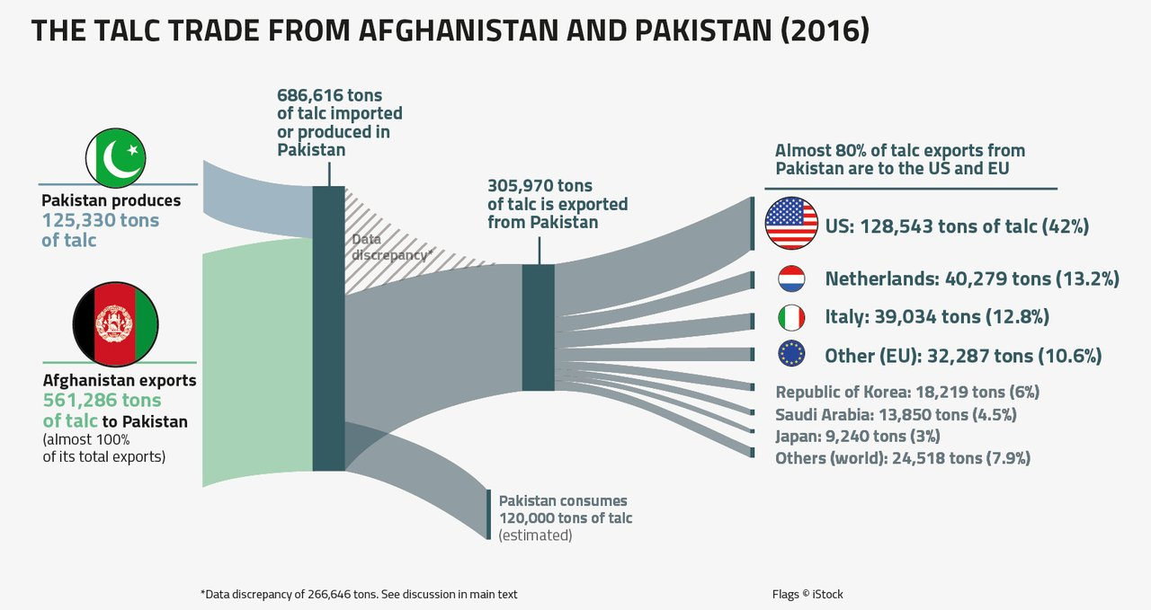 Flow of talc infographic Afghanistan talc report