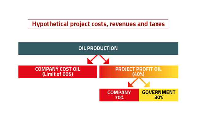 Data handbook - profit oil split English