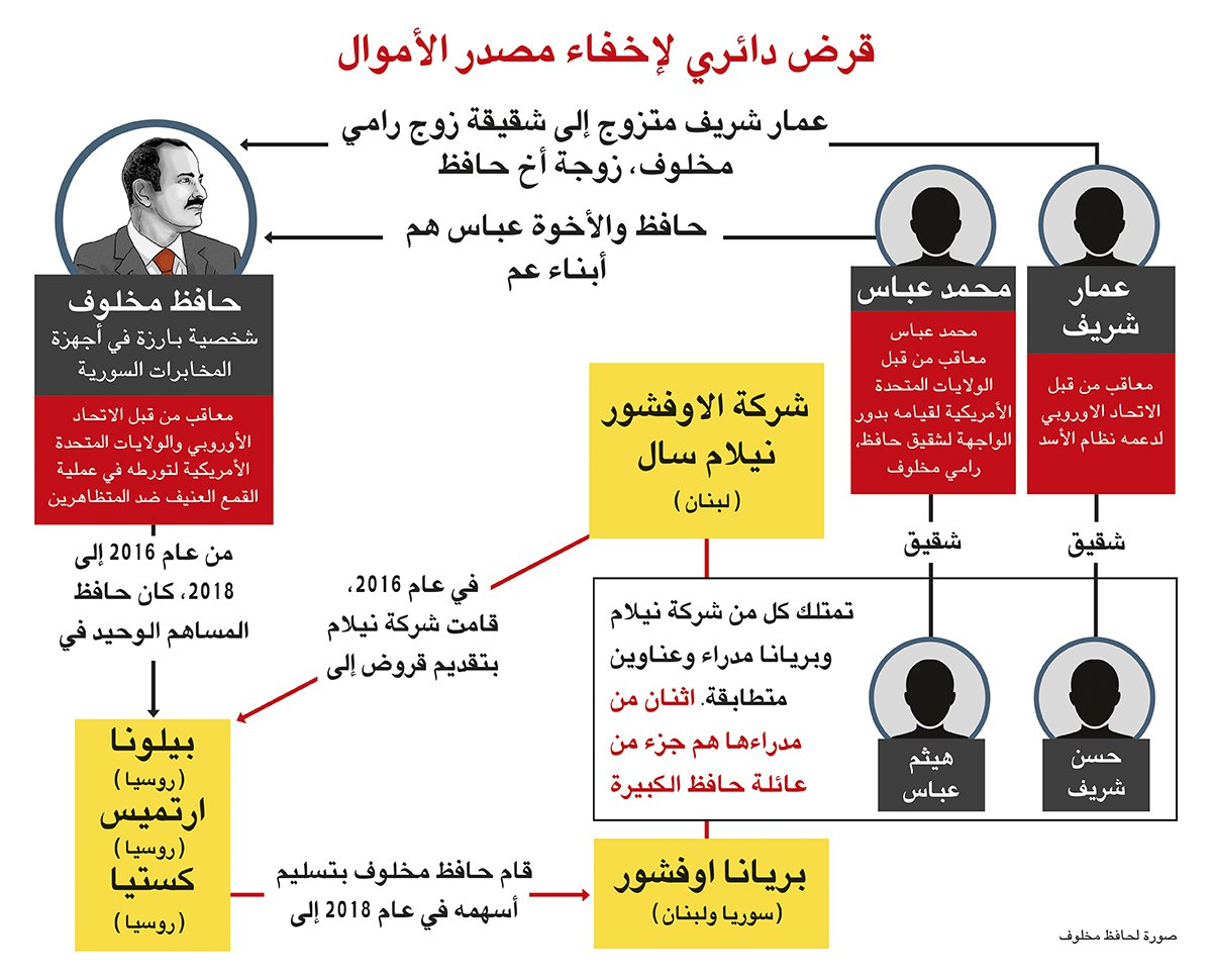 Makhlouf Russia Syria connection diagram - Arabic