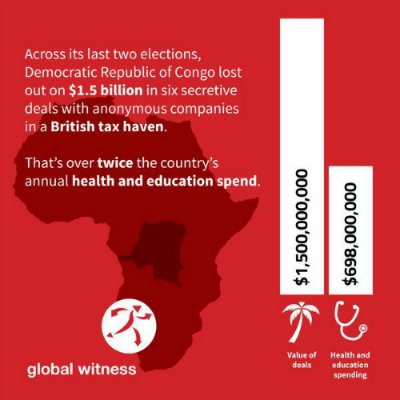 Graphic from our DRC secret sales report