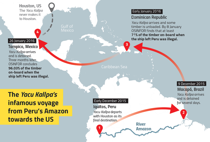 The Yacu Kallpa's infamous voyage from Peru's Amazon towards the US