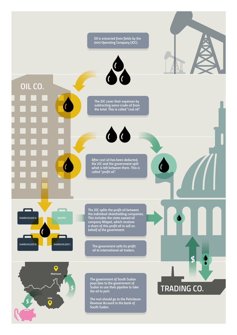How does oil in the ground become cash in the bank?
