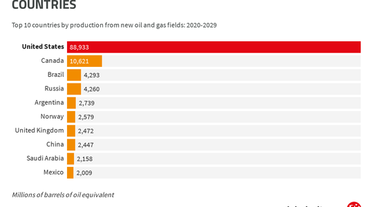 new-us-oil-and-gas-output-exceeds-all-other-countries.png