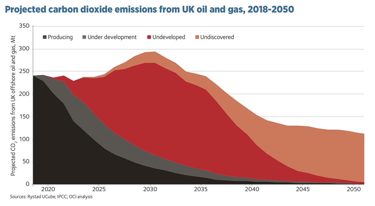 Projected carbon dioxide emissions from UK oil and gas, 2018- 2050