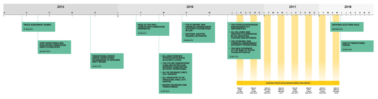 Timeline of key deadlines in South Sudan's transitional period